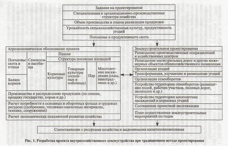 Ориентировочная схема решения