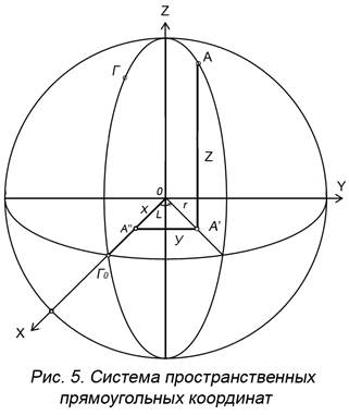 Системы координат в геодезии система прямоугольных координат
