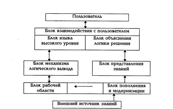 Искусственный интеллект Структура экспертной системы