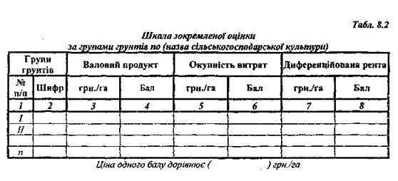 Вирощування сільськогосподарських культур в харьківській області